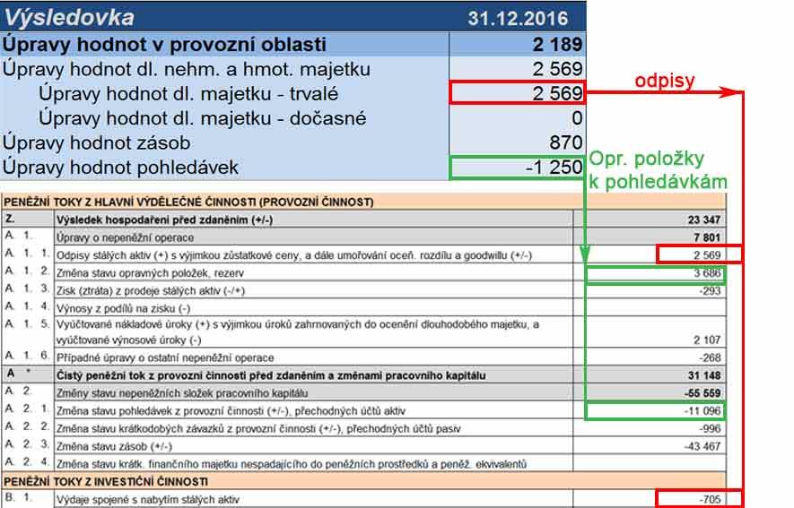 Obrázek: Výpočet CASH FLOW z výsledovky. Nasměrování odpisů a opravných položek k pohledávkám z výsledovky do přehledu peněžních toků.