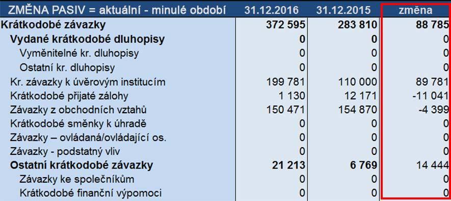 Obrázek výpočtu změny pasiv jako příprava na výpočet výkazu CASH FLOW